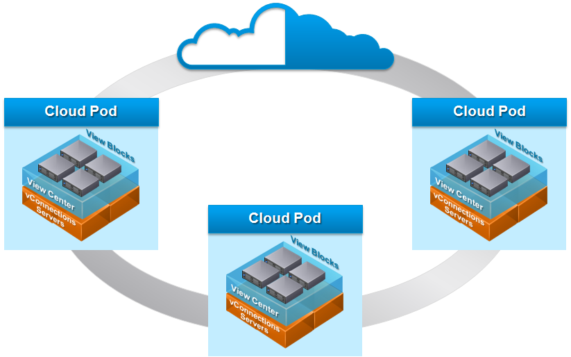 Vmware Horizon Cloud